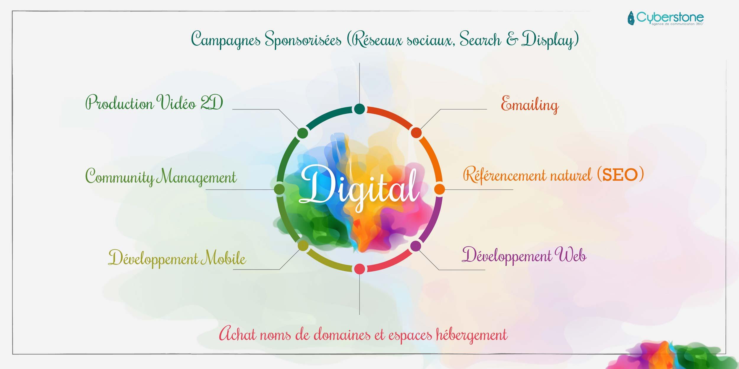 Production vidéo 2d, Communuty management, Développement mobile, Emailling, Référencement naturel (seo), Développement web